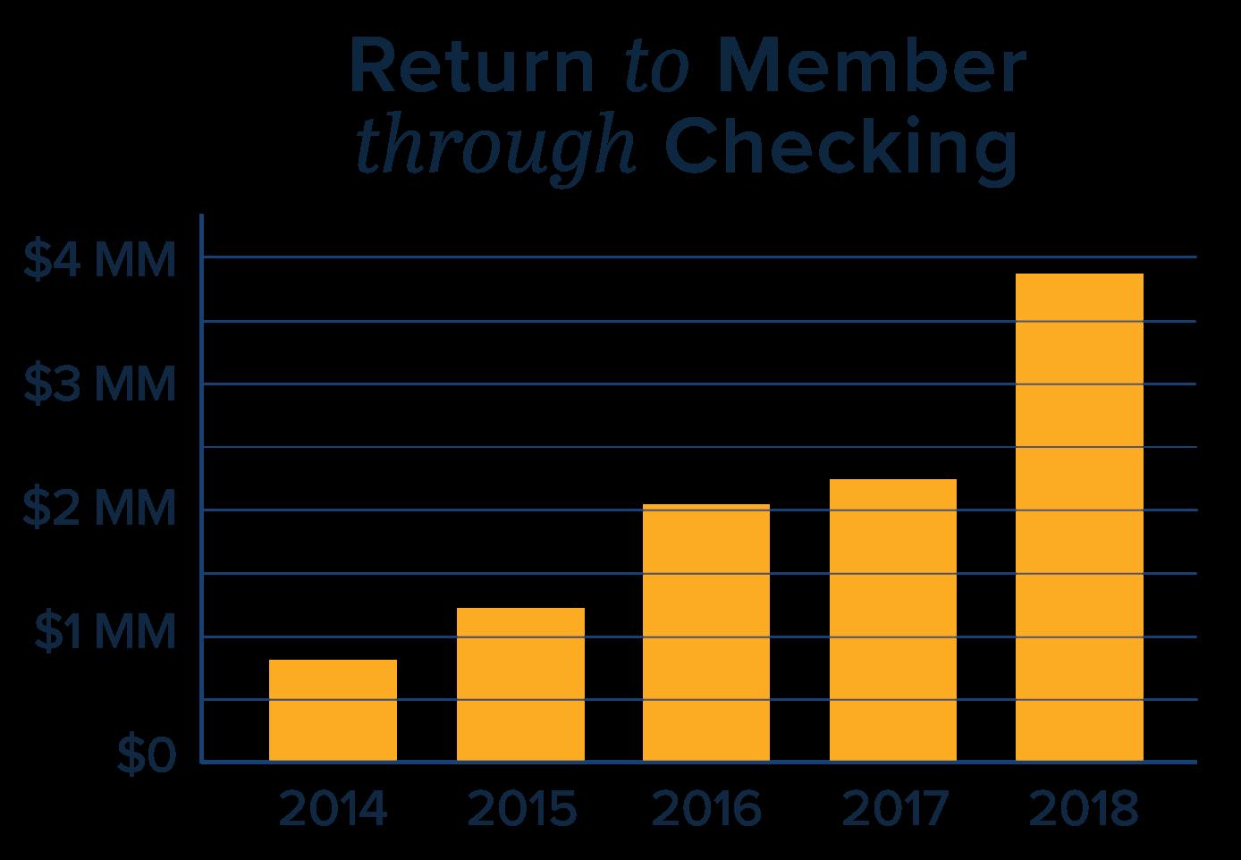 Benefit-Chart-yellow